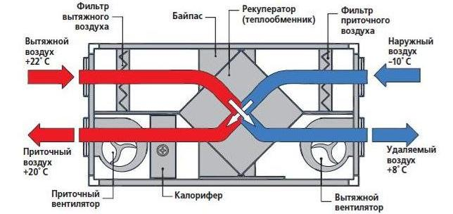 Приточно-вытяжные с рекуператор
